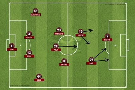 El 4-3-2-1 de Carlo Ancelotti en el AC Milan
