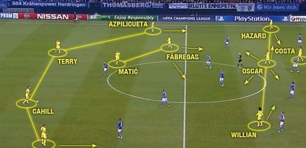 4-2-3-1 del Chelsea 2016