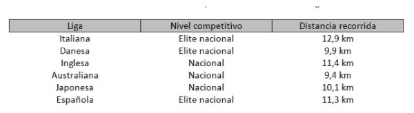 Cuánto corre un árbitro de fútbol dependiendo en la liga que esté (Fuente- Javier Yanci Irigoyen)