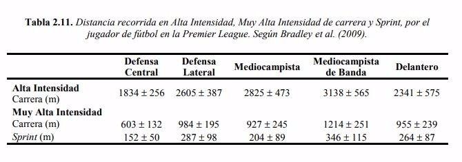Distancia recorrida a alta intensidad (Fuente- Javier Miñano)