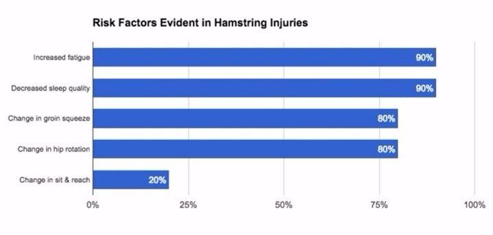 Factores de riesgo en lesión de isquiosurales