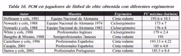 Frecuencia Cardíaca Máxima de futbolistas de élite (Fuente- Óscar García García)