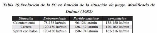 Frecuencia Cardíaca en Función de la Situación de Juego (Fuente- Óscar García García)