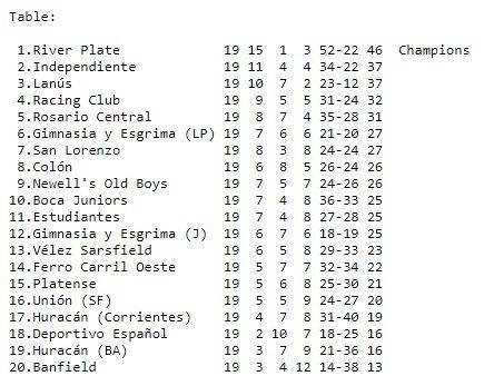 Torneo Apertura 1997