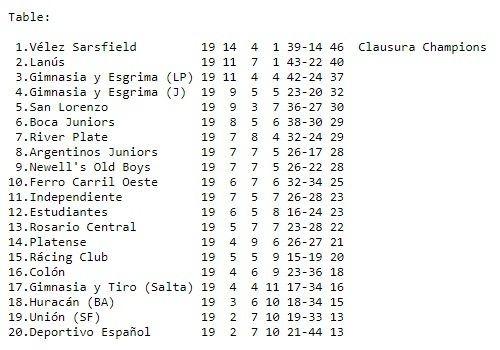 Torneo Clausura 1998